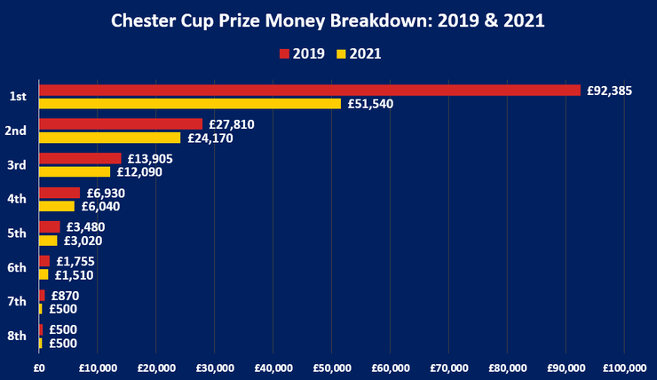 Chart Showing the Breakdown of Prize Money Per Position for the 2019 and 2021 Chester Cups