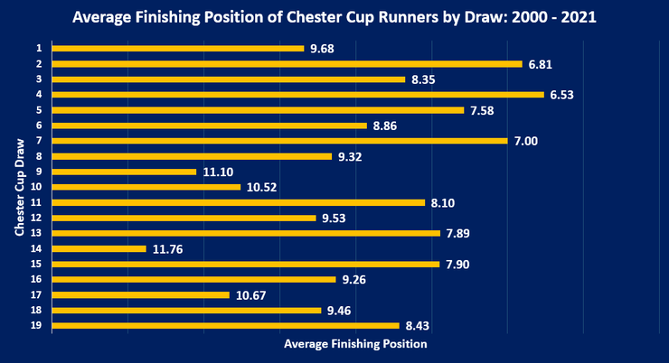 Chart Showing the Average Finishing Position of Chester Cup Runners by Stall Drawn Between 2000 and 2021