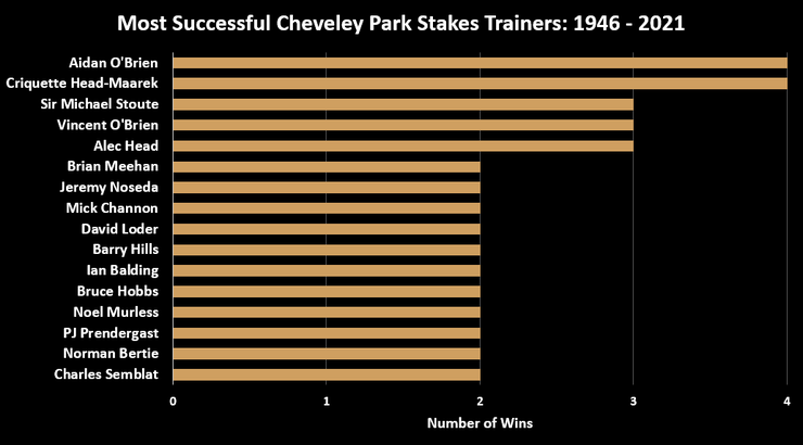 Chart Showing the Top Cheveley Park Stakes Trainers Between 1946 and 2021