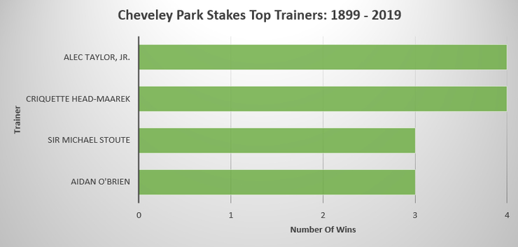 Chart Showing the Top Cheveley Park Stakes Trainers Between 1899 and 2019