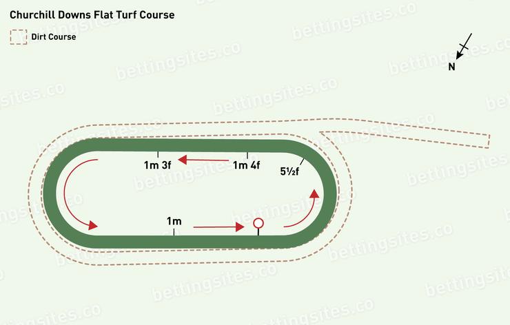 Churchill Downs Flat Turf Racecourse Map