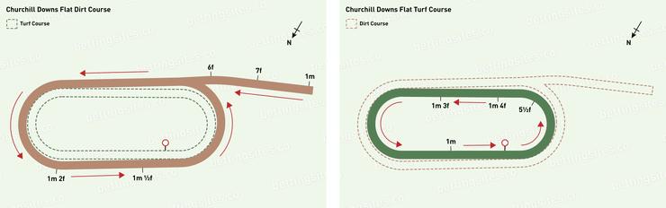 Churchill Downs Flat Dirt and Flat Turf Racecourse Maps