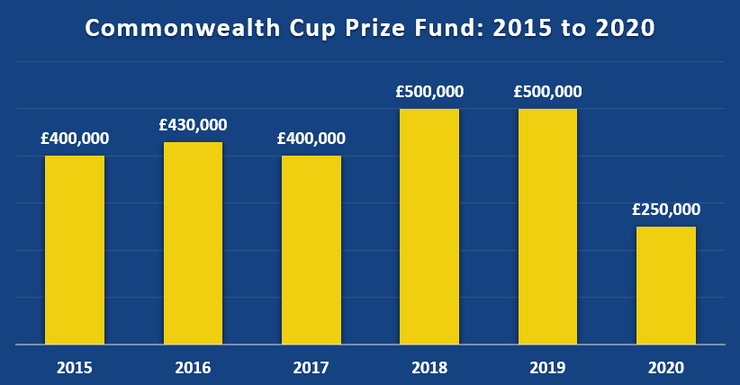 Chart Showing the Commonwealth Cup Total Prize Fund Between 2015 and 2020