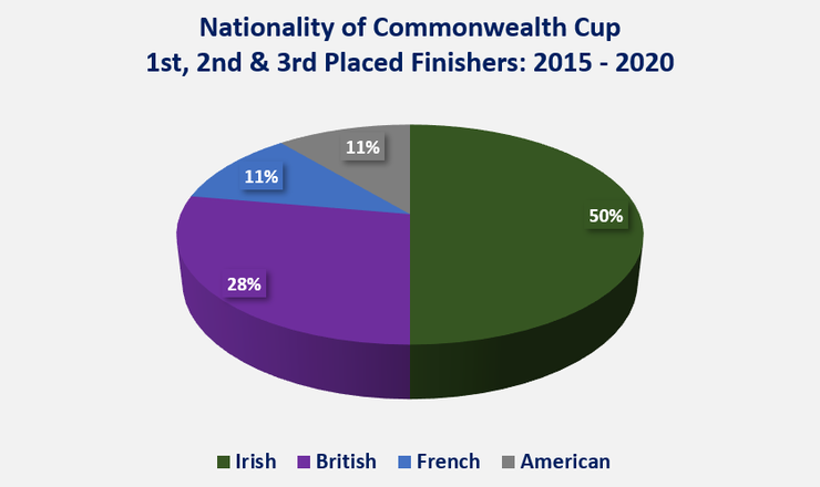 Chart Showing the Nationality of Commonwealth Cup 1st, 2nd and 3rd Placed Finishers Between 2015 and 2020
