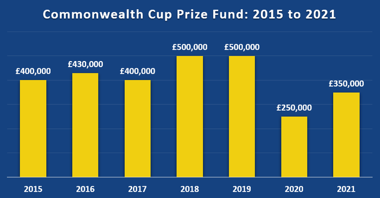 Chart Showing the Commonwealth Cup Total Prize Fund Between 2015 and 2021