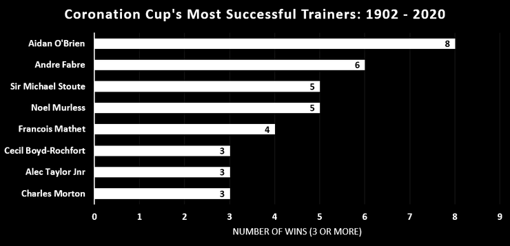 Chart Showing the Coronation Cup's Most Successful Trainers Between 1902 and 2020