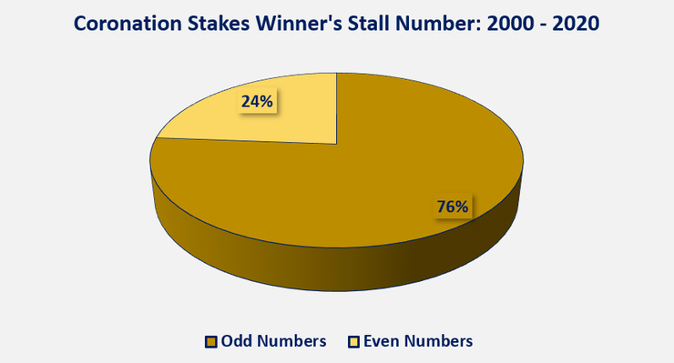 Chart Showing the Drawn Stall of the Coronation Stakes Winner Between 2000 and 2020