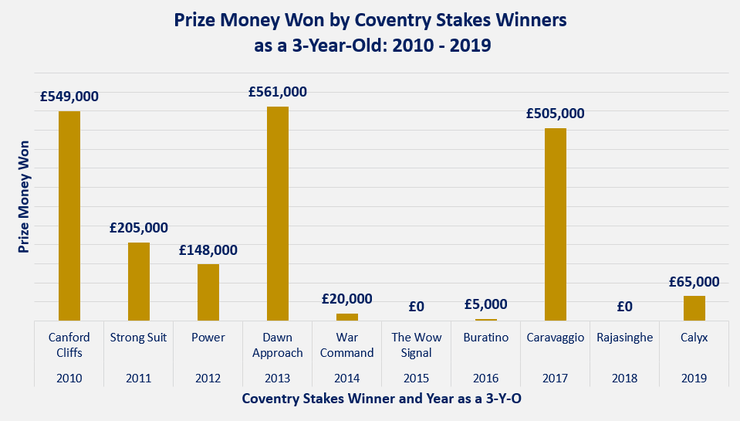 Chart Showing the Prize Money Won by Coventry Stakes Winners as Three-Year-Olds Between 2010 and 2019