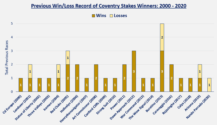 Chart Showing the Previous Form of Coventry Stakes Winners Between 2000 and 2020
