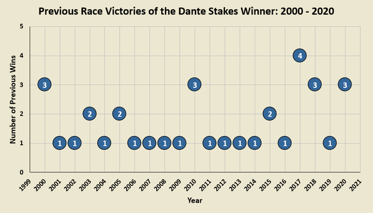Chart Showing the Number of Previous Wins the Dante Stakes Winner Had Between 2000 and 2020