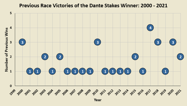 Chart Showing the Number of Previous Wins the Dante Stakes Winner Had Between 2000 and 2021