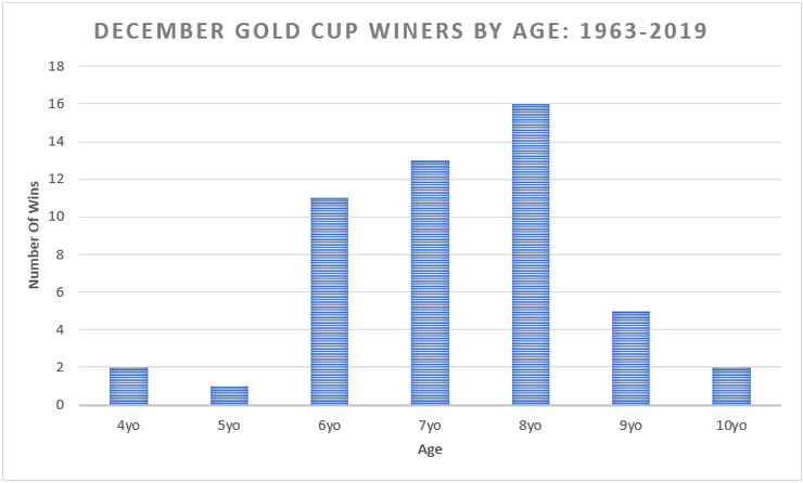 Chart Showing the Ages of December Gold Cup Winners Between 1963 and 2019