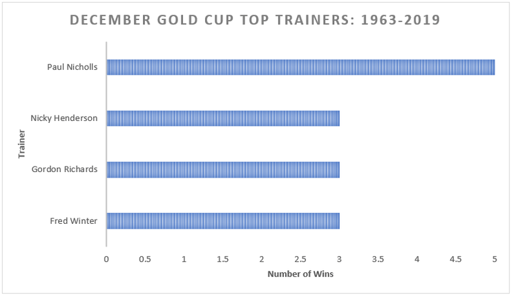 Chart Showing the Top December Gold Cup Winners Between 1963 and 2019
