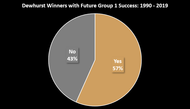 Chart Showing the Percentage of Dewhurst Stakes Winners that Went on to Future Group 1 Success