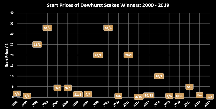 Chart Showing the Start Prices of the Dewhurst Stakes Winners Between 2000 and 2019