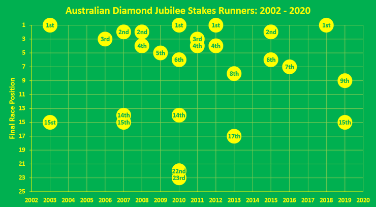 Chart Showing Positions of Australian Horses Running in the Diamond Jubilee Stakes Between 2002 and 2020