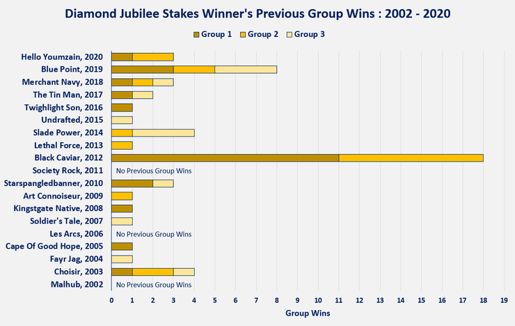 Chart Showing the Previous Group Wins of the Diamond Jubilee Stakes Winners Between 2002 and 2020