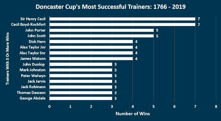 Chart Showing the Most Successful Doncaster Cup Trainers Between 1766 and 2019