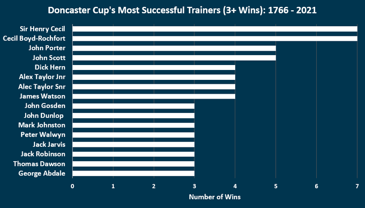 Chart Showing the Most Successful Doncaster Cup Trainers Between 1766 and 2021