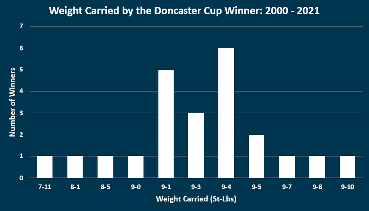 Chart Showing the Weight Carried by the Doncaster Cup Winners Between 2000 and 2021