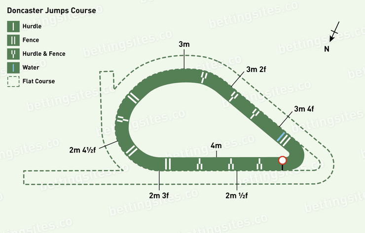 Doncaster Jumps Racecourse Map