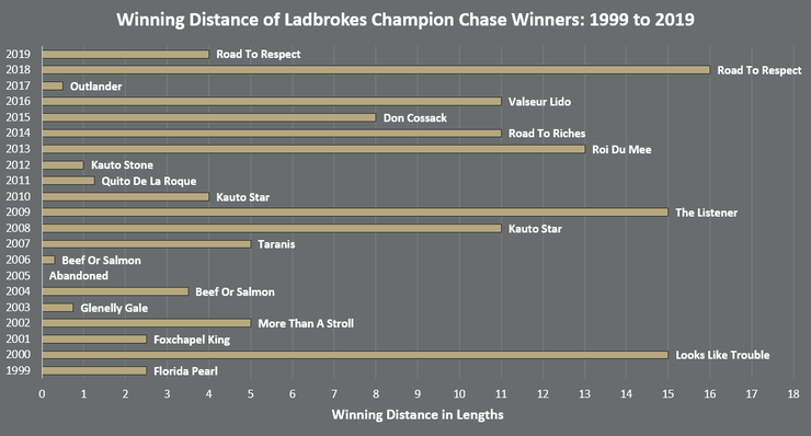 Chart Sowing the Winning Distances of Ladbrokes Champion Chase Winners Between 1999 and 2019