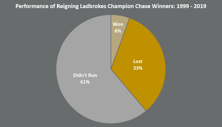 Chart Showing the Performance of Reigning Ladbrokes Champion Chase Winners Between 1999 and 2019
