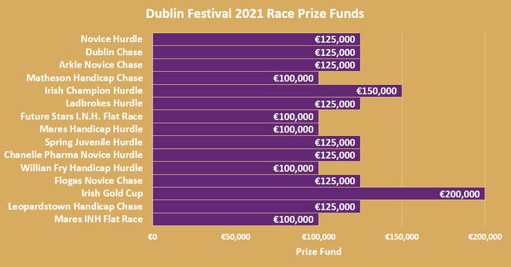 Chart Showing the Dublin Festival Race Prize Funds in 2021