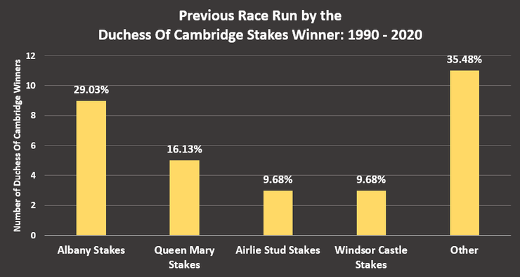 Chart Showing What Race the Winners of the Duchess Of Cambridge Stakes Between 1990 and 2020 Ran in Previously