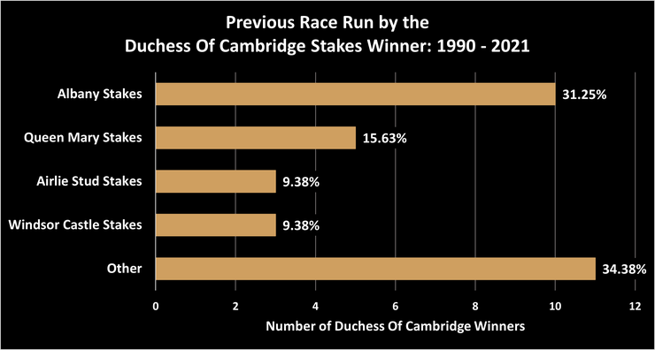 Chart Showing What Race the Winners of the Duchess Of Cambridge Stakes Between 1990 and 2021 Ran in Previously