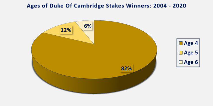 Chart Showing the Ages of Duke Of Cambridge Stakes Winners Between 2004 and 2020