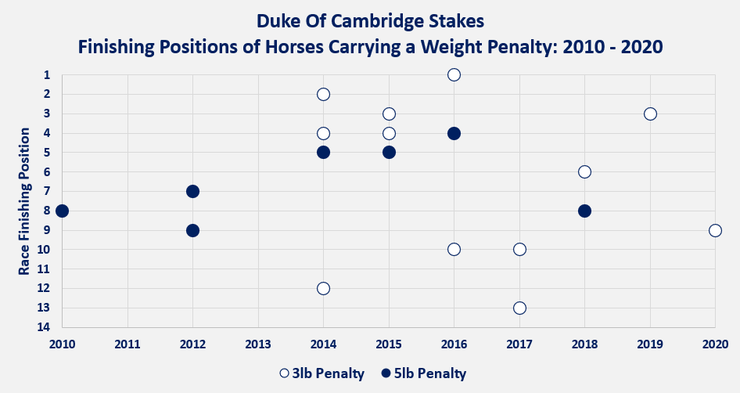 Chart Showing the Finishing Positions of Horses Carrying a Weight Penalty in the Duke Of Cambridge Stakes Between 2010 and 2020