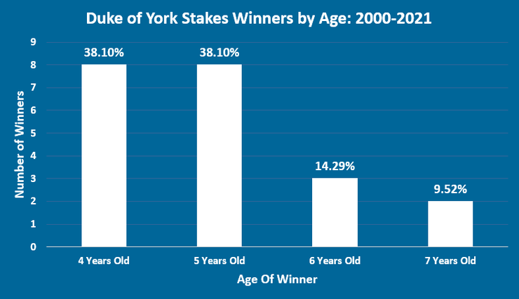 Chart Showing the Ages of Duke of York Stakes Winners Between 2000 and 2021