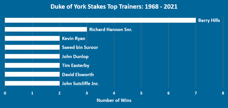 Chart showing the Top Duke of York Stakes Trainers Between 1968 and 2021