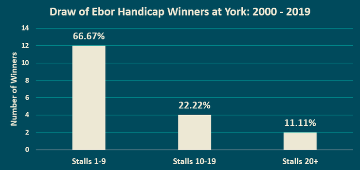Chart Showing the Drawn Staring Stall of Ebor Handicap Winners at York Between 2000 and 2019