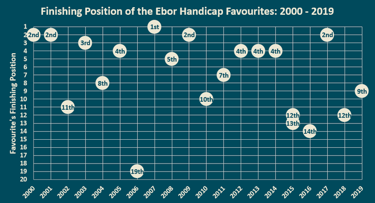 Chart Showing the Finishing Positions of the Ebor Handicap Favourites Between 2000 and 2019