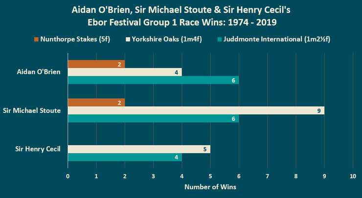 Chart Showing the Ebor Festival Wins of Aidan O'Brien, Sir Michael Stoute and Sir Henry Cecil Between 1974 and 2019