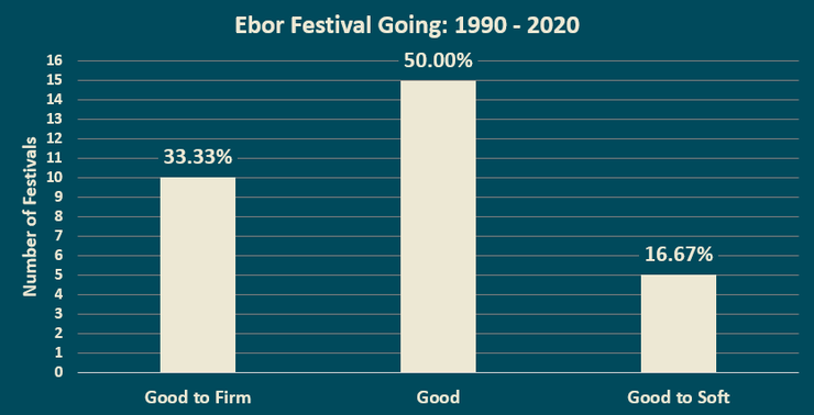 Chart Showing the Going at the Ebor Festival Between 1990 and 2020