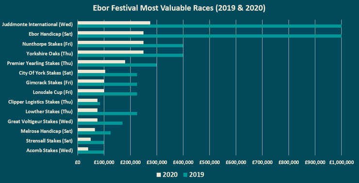 Chart Showing the Most Valuable Races at the Ebor Festival in 2019 and 2020