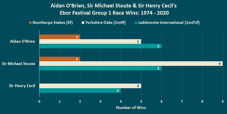 Chart Showing the Ebor Festival Wins of Aidan O'Brien, Sir Michael Stoute and Sir Henry Cecil Between 1974 and 2020