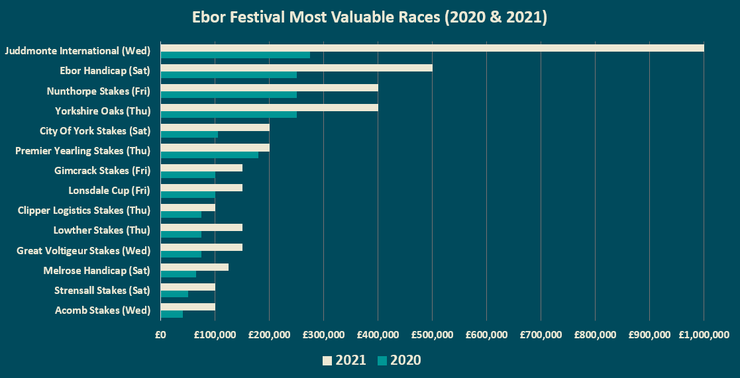 Chart Showing the Most Valuable Races at the Ebor Festival in 2020 and 2021