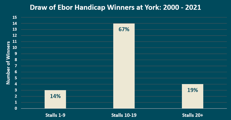 Chart Showing the Drawn Staring Stall of Ebor Handicap Winners at York Between 2000 and 2021