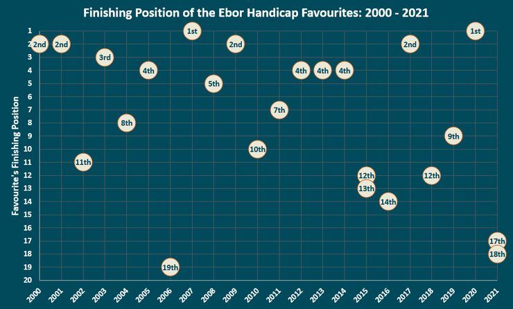 Chart Showing the Finishing Positions of the Ebor Handicap Favourites Between 2000 and 2021
