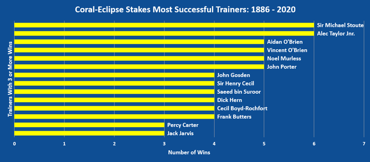 Chart Showing the Most Successful Coral-Eclipse Trainers Between 1886 and 2020