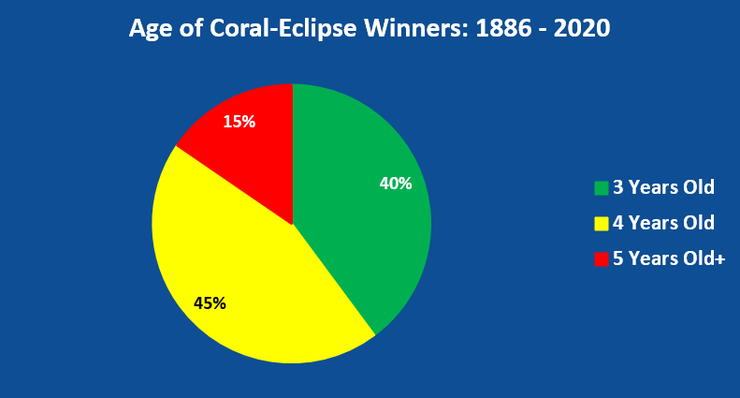 Chart Showing the Ages of Coral-Eclipse Winners Between 1886 and 2020