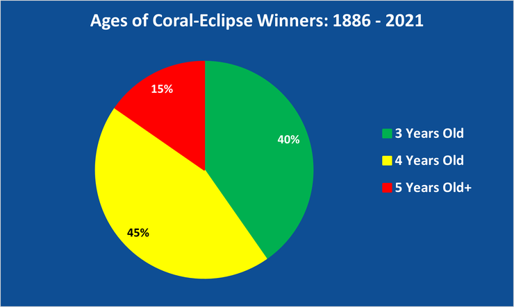 Chart Showing the Ages of Coral-Eclipse Winners Between 1886 and 2021