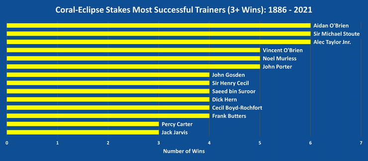 Chart Showing the Most Successful Coral-Eclipse Trainers Between 1886 and 2021