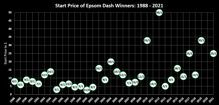 Chart Showing the Start Prices of the Epsom Dash Winners Between 1988 and 2021