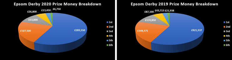 Chart Showing the Prize Money in the 2019 and 2020 Epsom Derbys