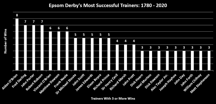 Chart Showing the Most Successful Epsom Derby Trainers Between 1780 and 2020